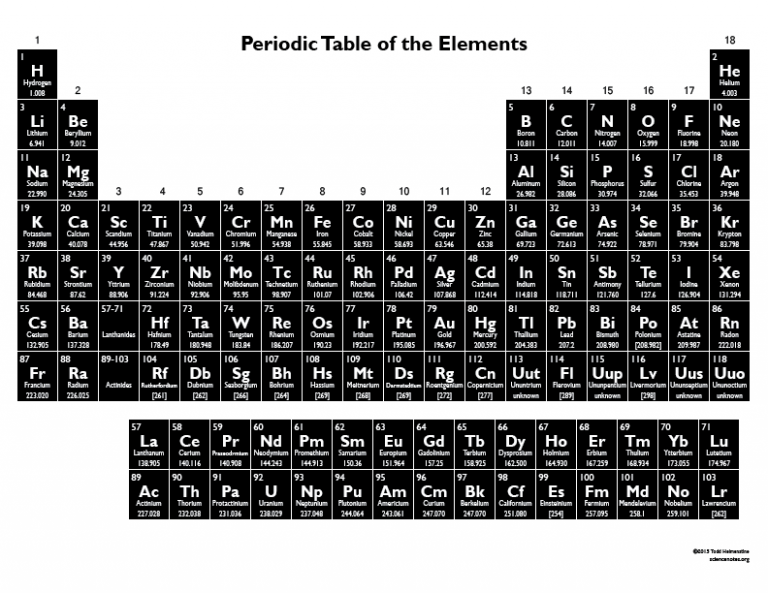 negative printable periodic table of the elements black and white
