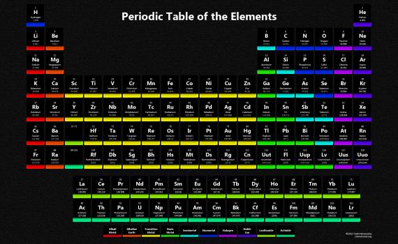 Bar Periodic Table