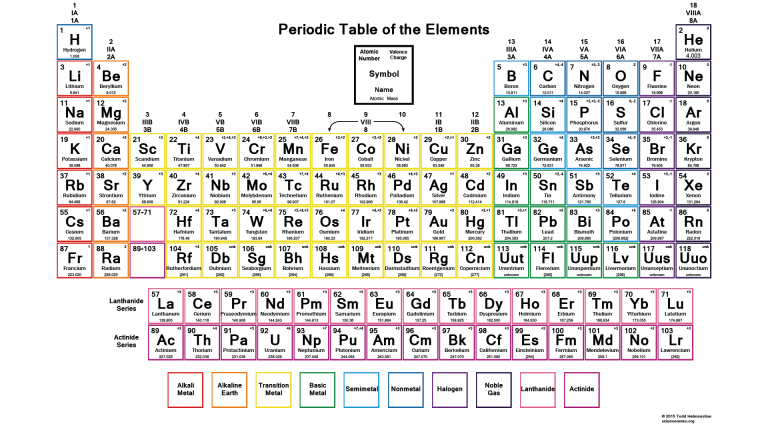 color periodic table with charges
