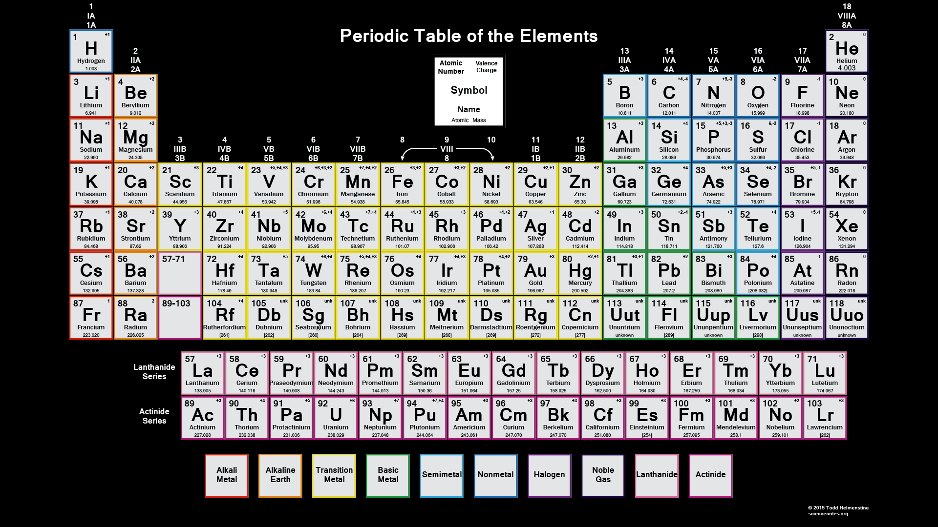 Periodic table with charges for 110 element in periodic table