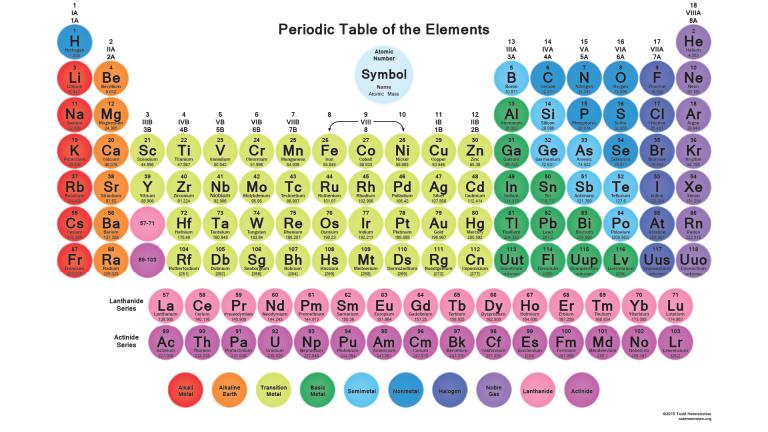 circle element tiles periodic table