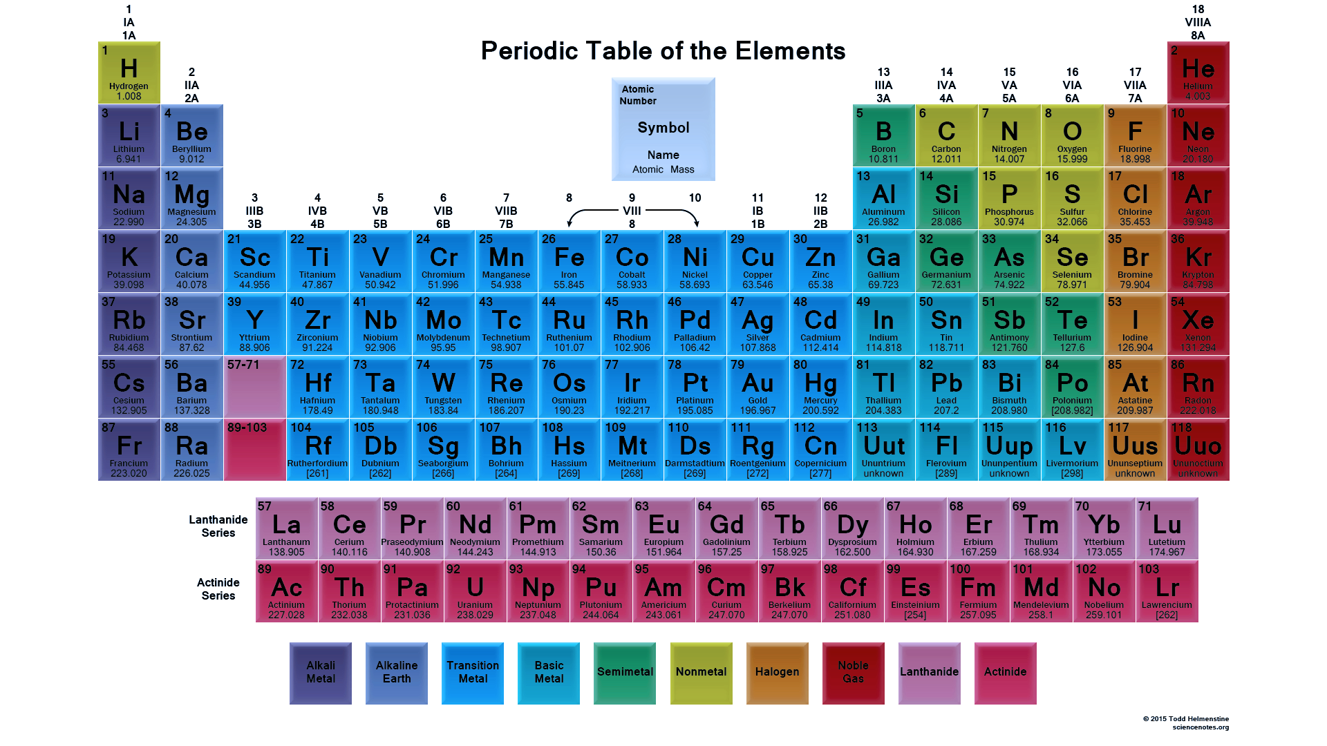 Printable periodic tables science notes and projects for 110 element in periodic table
