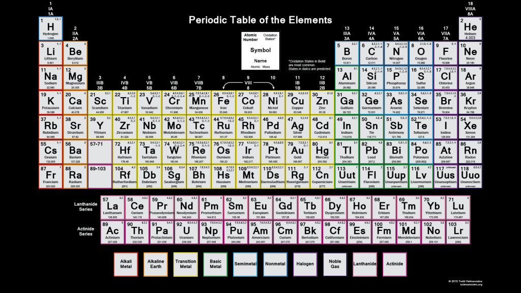 Periodic Table Oxidation States Wallpaper - 2015