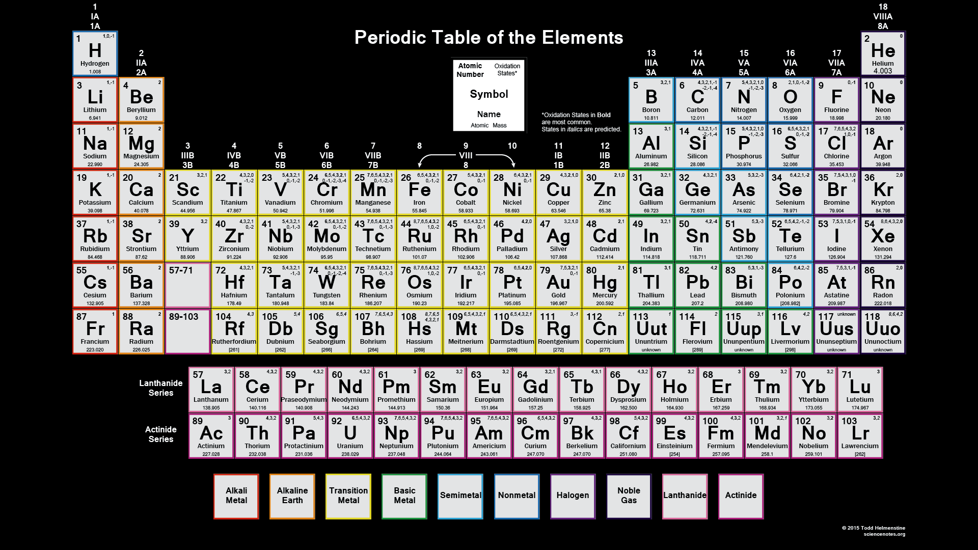 periodic table oxidation states wallpaper 2015