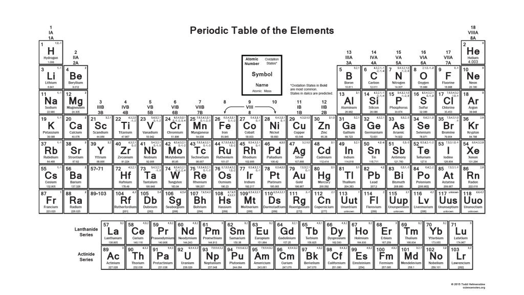 Printable Periodic Table with Charges – 2015