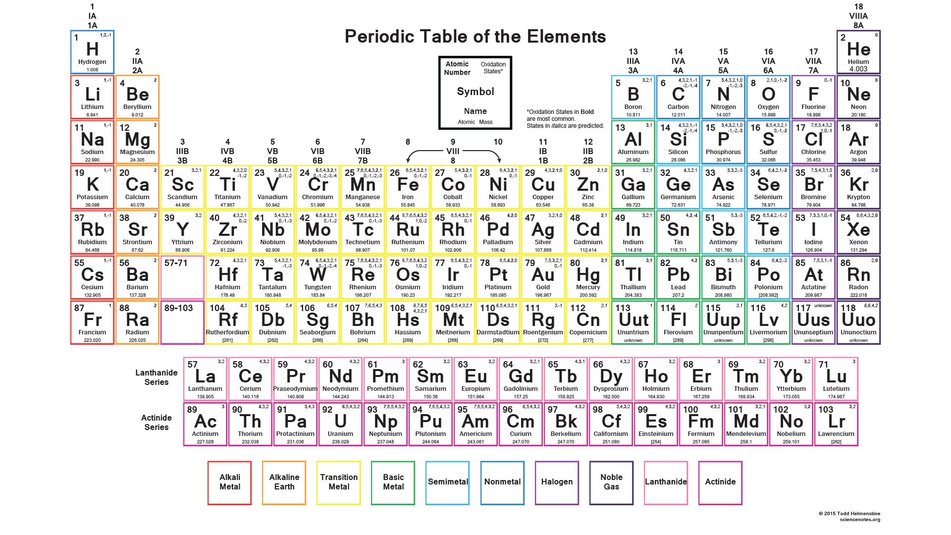 Printable periodic tables for chemistry science notes and projects color periodic table with oxidation states urtaz