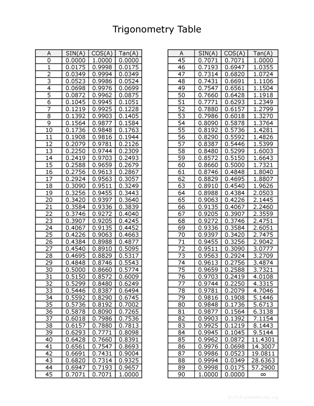 Downloadable Trig Table PDF