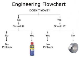 Engineer Flowchart
