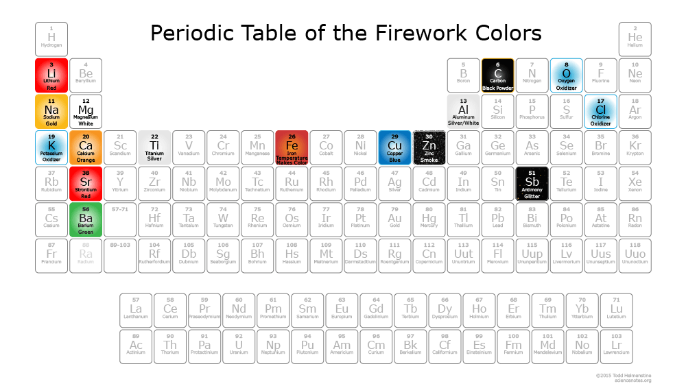 Periodic Table Of Fireworks