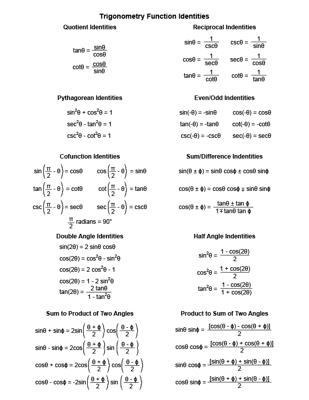 Worksheet Trig Identities Worksheet trig identities study sheet