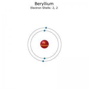 Beryllium Atom