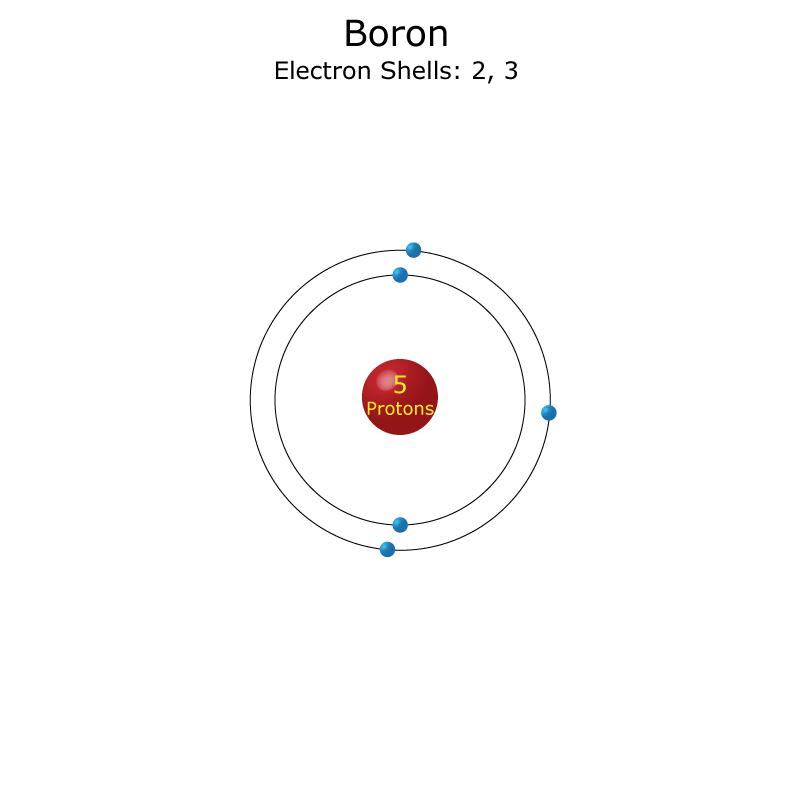Boron Facts
