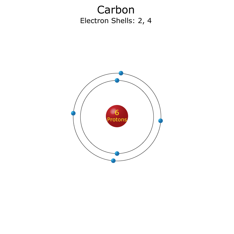 Carbon Atom - Science Notes and Projects Carbon Electron Configuration