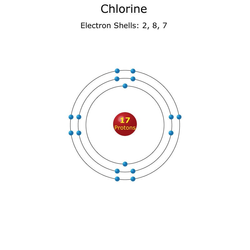 Chlorine Facts