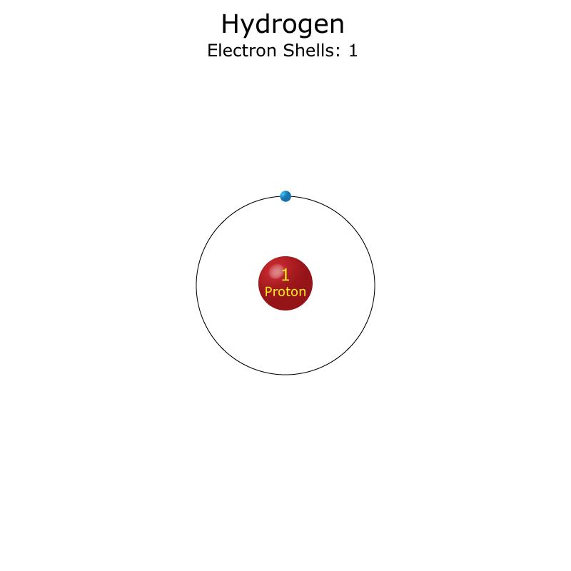 hydrogen facts