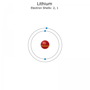 A lithium atom has one outer shell electron, so it's usual valence is +1, but it can lose the electron and have a valence of -1.