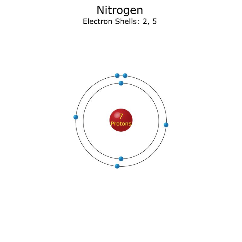 Nitrogen facts element number 7 or n nitrogen atom urtaz Gallery