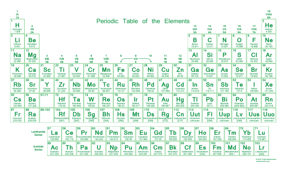 Neon Periodic Table - Green with Transparent Background