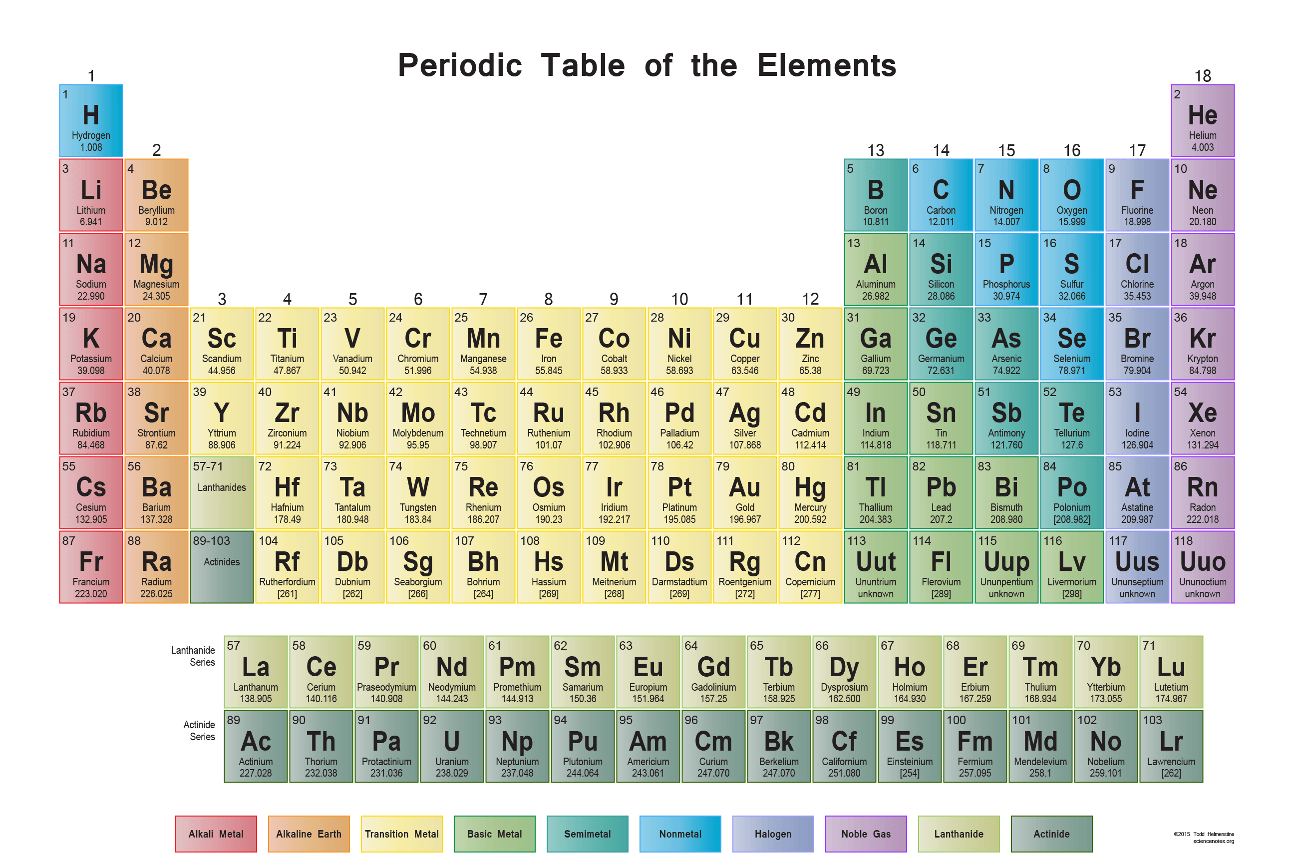 Periodic table wall chart science notes and projects for Periodic table