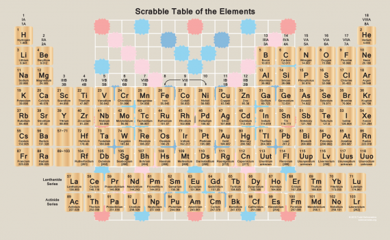 Scrabble Periodic Table