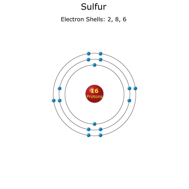 Sulfur Atom Science Notes And Projects