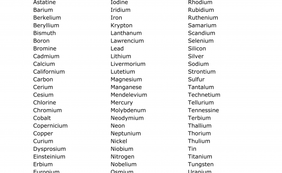 Alphabetical List of Elements