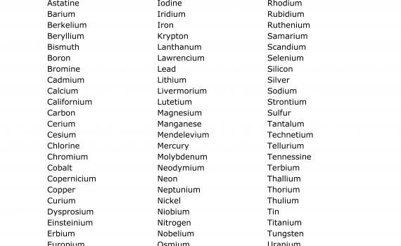 Alphabetical List of Elements