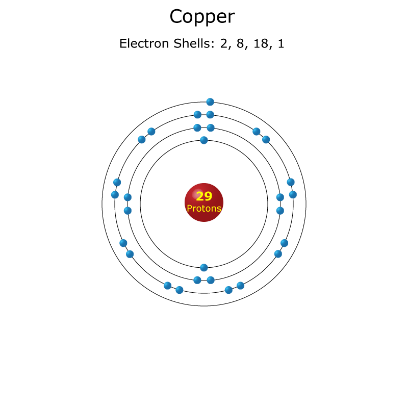 Copper Atom - Science Notes and Projects