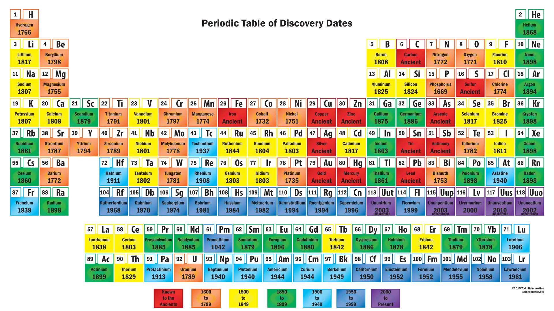 Periodic table of element discovery dates these periodic table wallpapers contain the dates of discovery of each element discoveryperiodictable gamestrikefo Choice Image