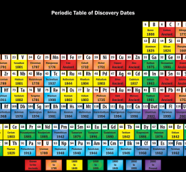 Science notes posts page 100 of 193 science notes and projects discovery periodic table black background urtaz Gallery