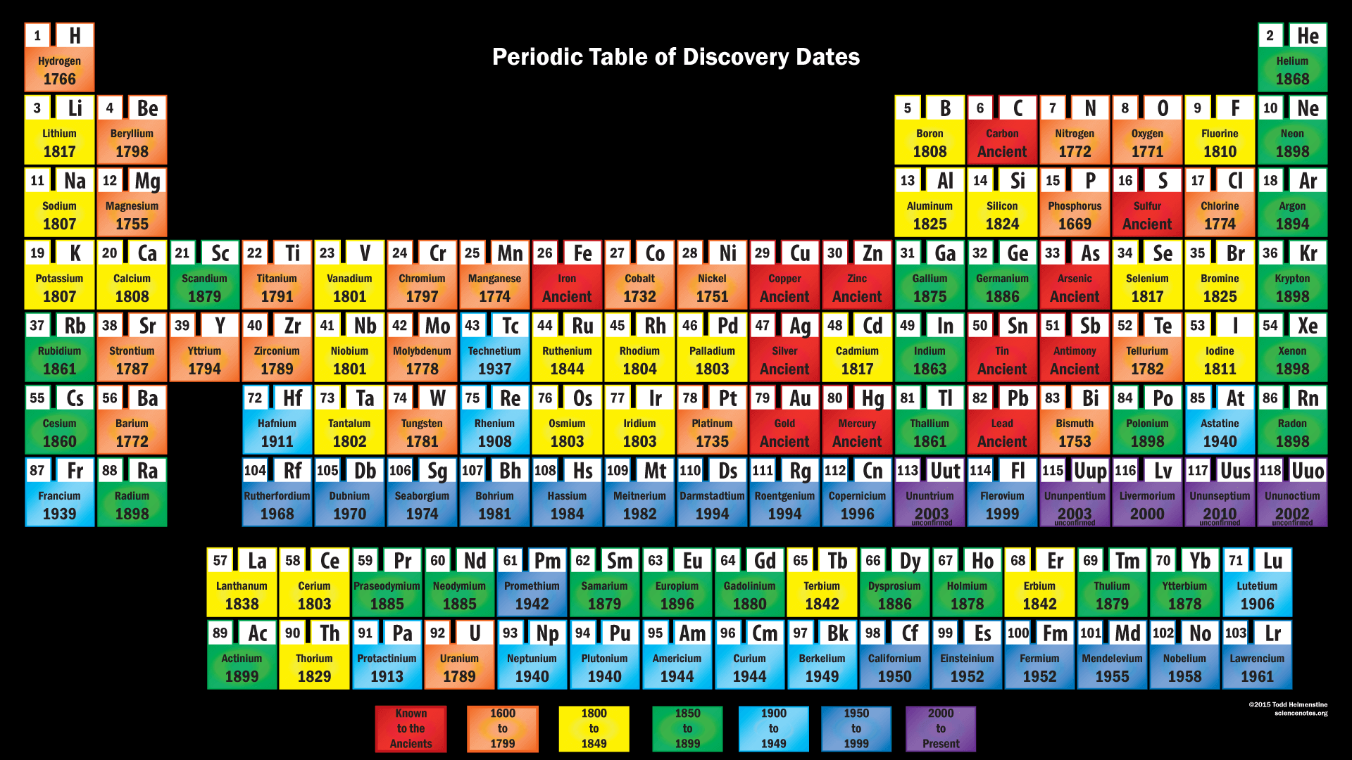 Periodic table of element discovery dates discovery periodic table black background gamestrikefo Choice Image