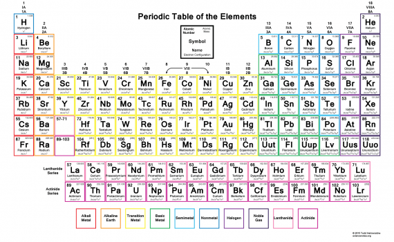 Periodic Table - Electron Configuration - 2015