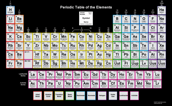 Periodic Table - Electron Configuration - BBG - 2015