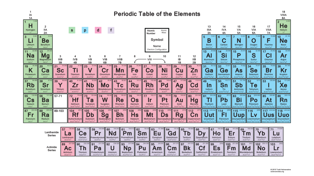 Periodic table showing shells - Periodic table electron configuration ...