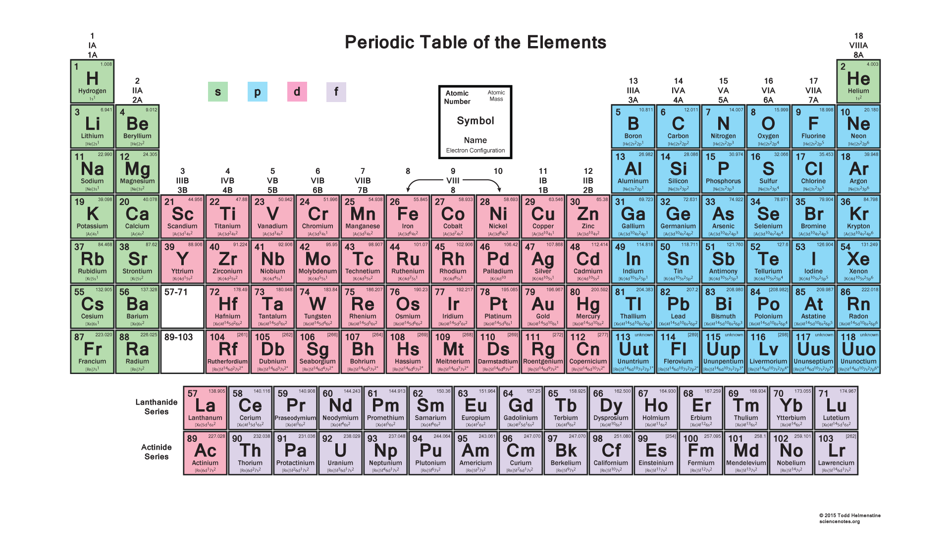 Printable periodic table of elements with electron for Periodic table