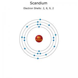 Scandium atom