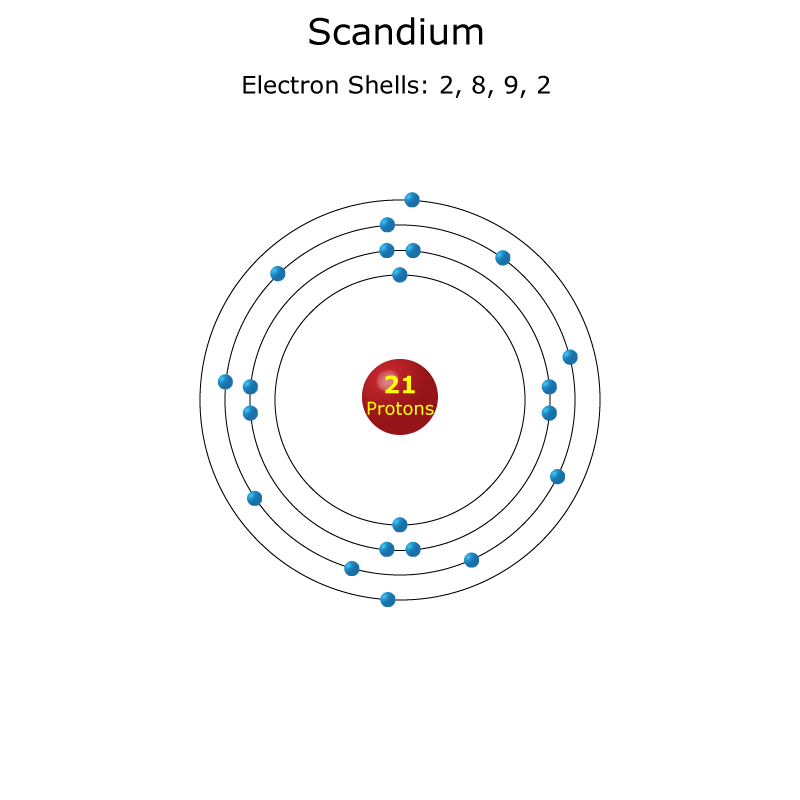 Scandium Facts