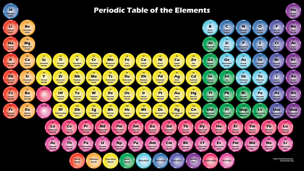 Shiny Circles Periodic Table Wallpaper - Black Background