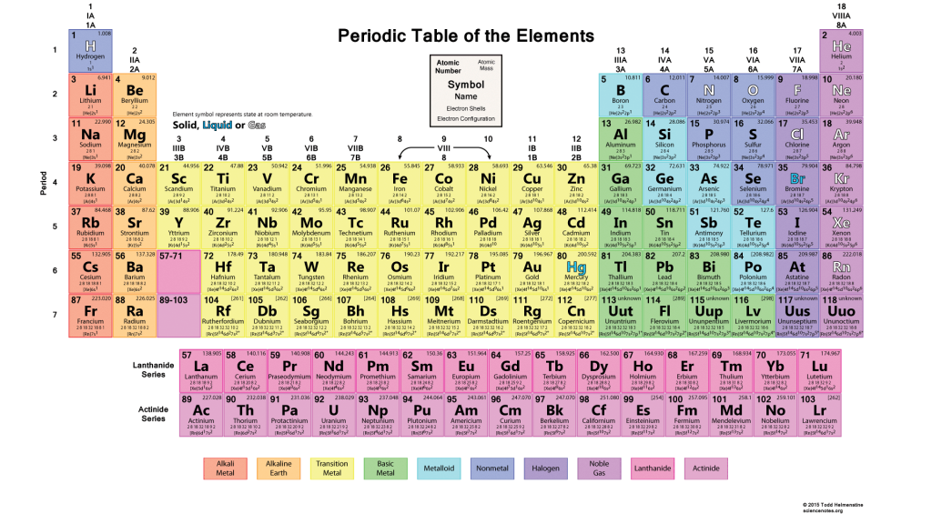 Detailed Color Periodic Table
