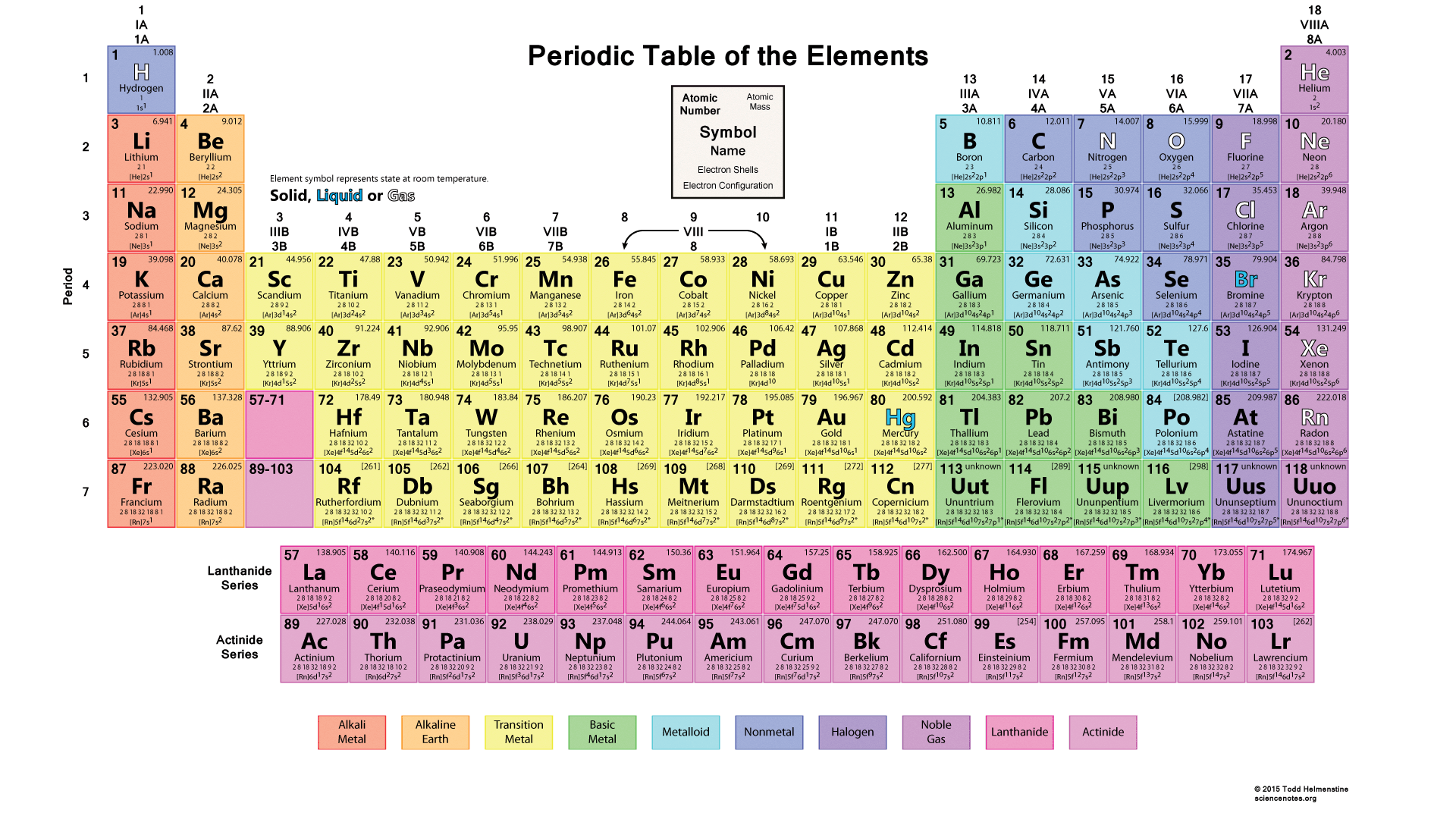 Printable color periodic table chart 2015 for 110 element in periodic table