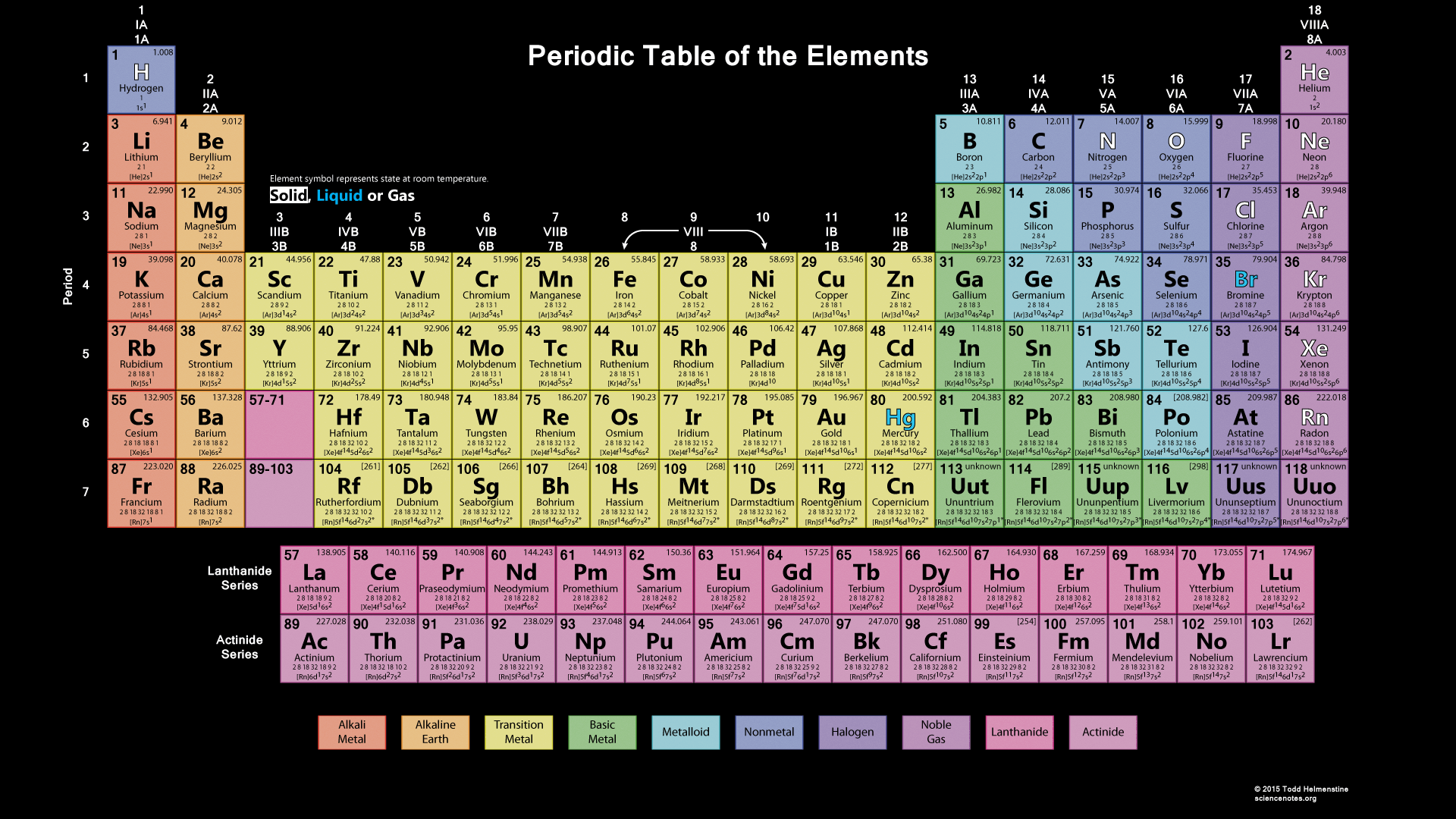 Periodic Table Wallpaper - The Works with Black Background