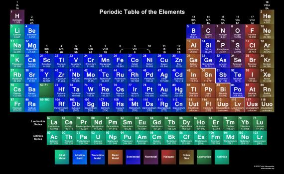 dynamic periodic table - 1024×581