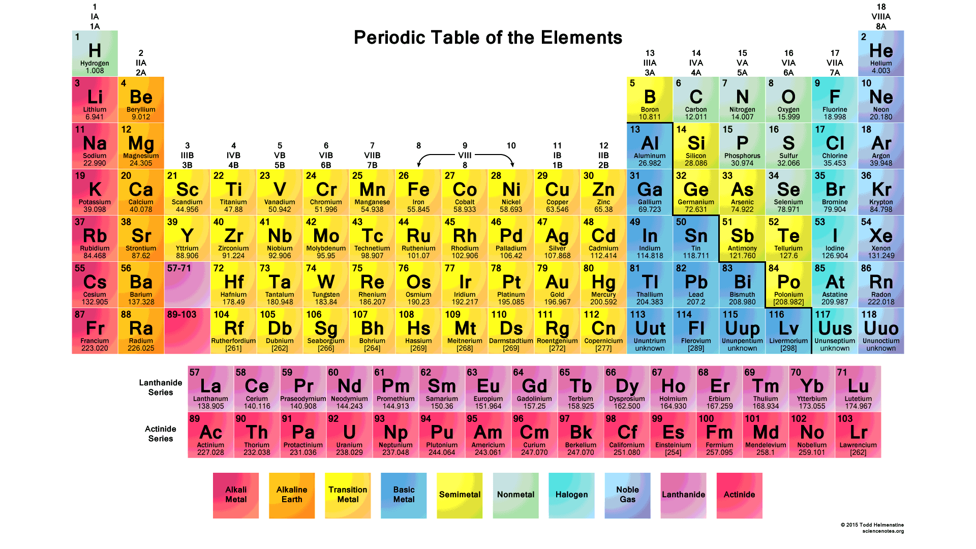 Periodic table 2015 collection for Periodic table