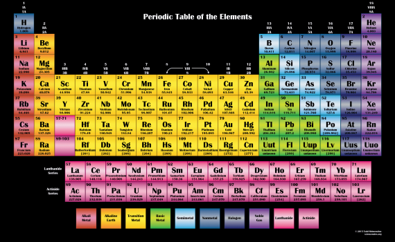 Periodic Table Chart - Dark Background