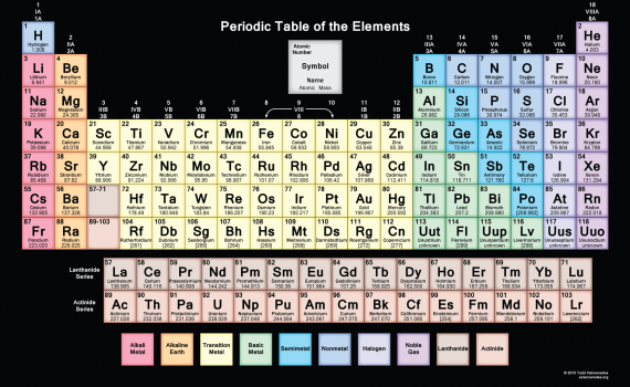 Muted Periodic Table - Black Background