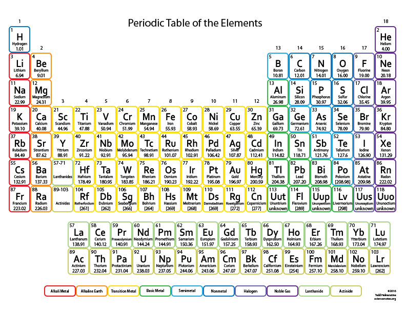 Periodic Table For Kids Printable Element Chart