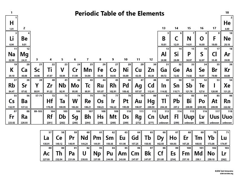 Black and White Periodic Table of the Elements With No Names