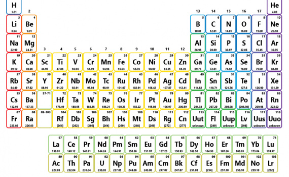 Color Periodic Table With No Names