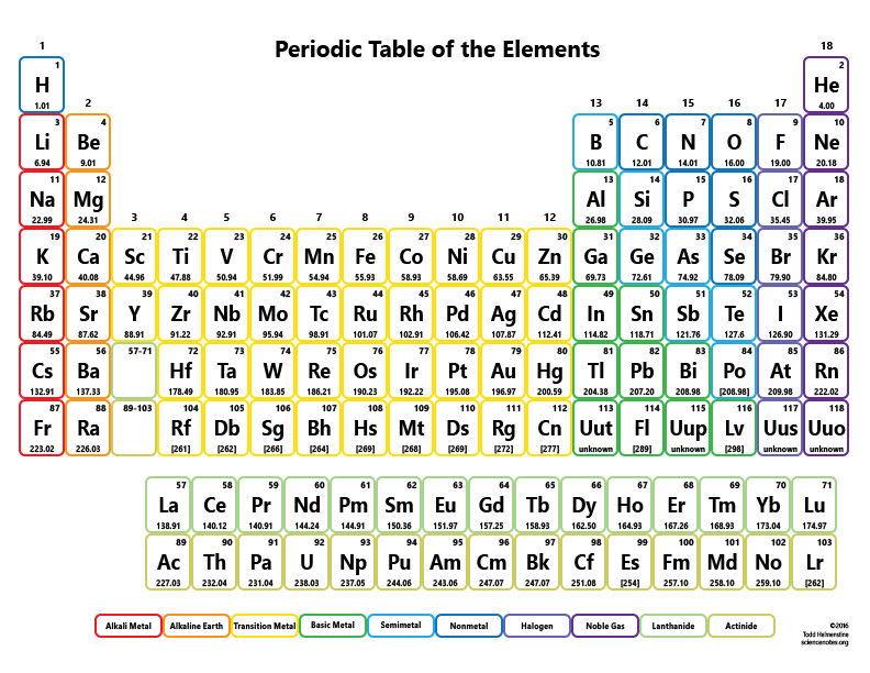 Printable periodic tables for chemistry science notes and projects color periodic table with no names urtaz