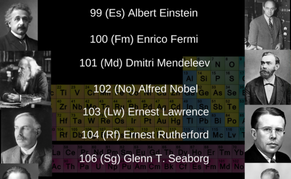 Elements Named for People